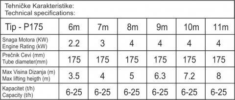 Tabela Pužne transportere